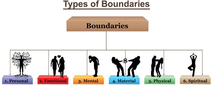 Physical boundaries in dating christian